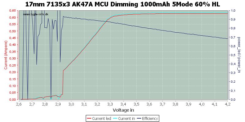 17mm%207135x3%20AK47A%20MCU%20Dimming%201000mAh%205Mode%2060%25%20HL