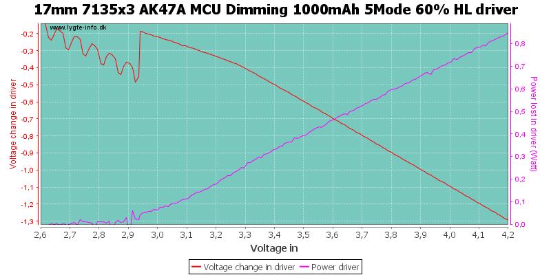 17mm%207135x3%20AK47A%20MCU%20Dimming%201000mAh%205Mode%2060%25%20HLDriver