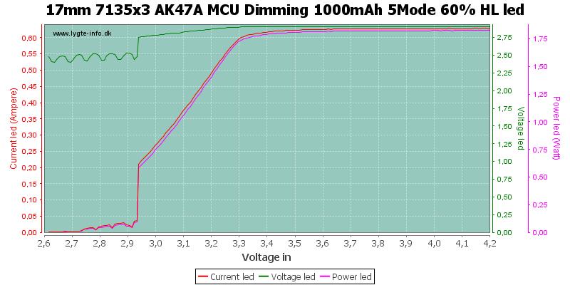 17mm%207135x3%20AK47A%20MCU%20Dimming%201000mAh%205Mode%2060%25%20HLLed