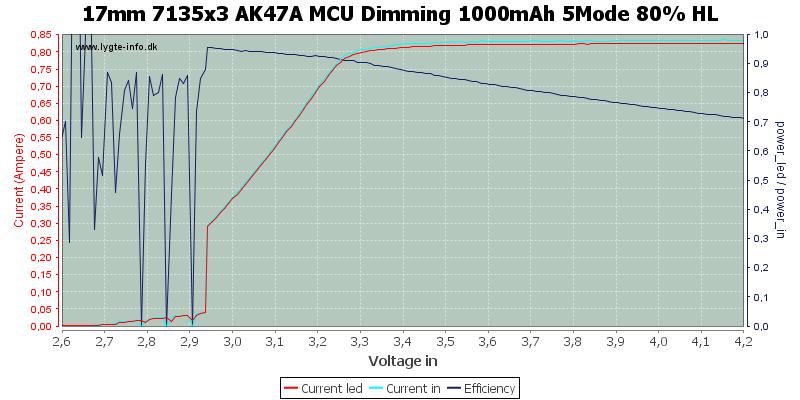 17mm%207135x3%20AK47A%20MCU%20Dimming%201000mAh%205Mode%2080%25%20HL