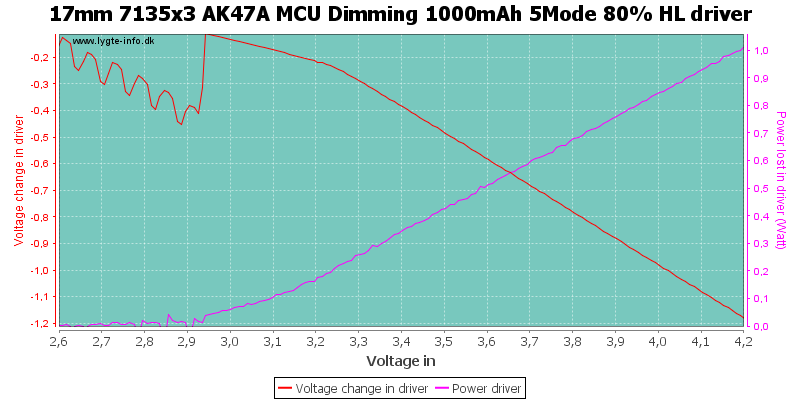 17mm%207135x3%20AK47A%20MCU%20Dimming%201000mAh%205Mode%2080%25%20HLDriver