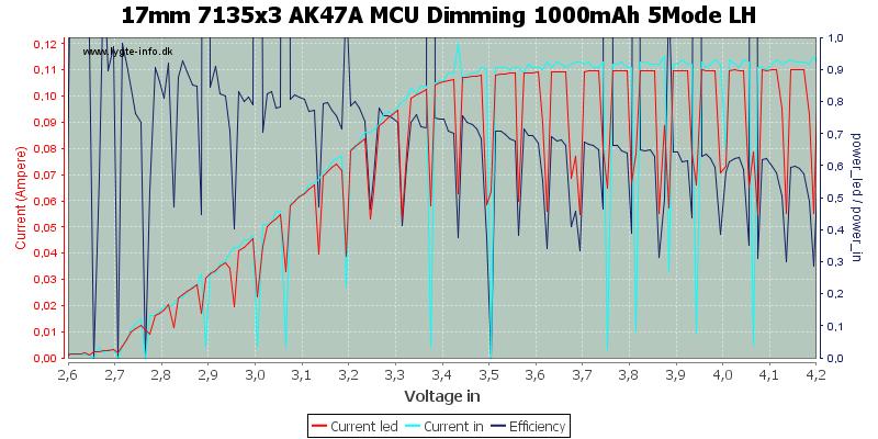 17mm%207135x3%20AK47A%20MCU%20Dimming%201000mAh%205Mode%20LH