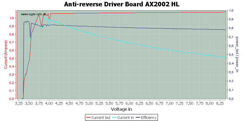 Anti-reverse%20Driver%20Board%20AX2002%20HL