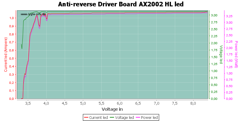Anti-reverse%20Driver%20Board%20AX2002%20HLLed