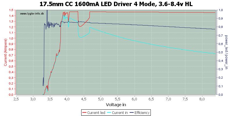 17.5mm%20CC%201600mA%20LED%20Driver%204%20Mode,%203.6-8.4v%20HL