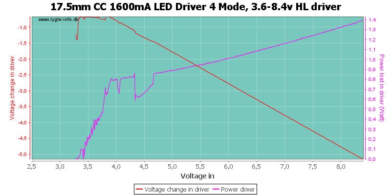 17.5mm%20CC%201600mA%20LED%20Driver%204%20Mode,%203.6-8.4v%20HLDriver