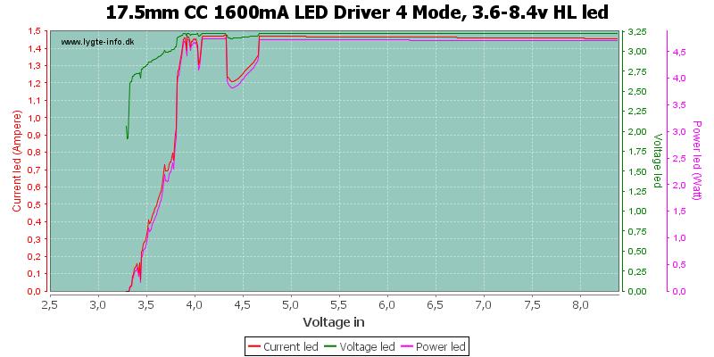 17.5mm%20CC%201600mA%20LED%20Driver%204%20Mode,%203.6-8.4v%20HLLed