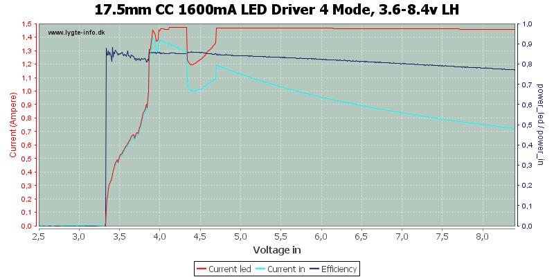 17.5mm%20CC%201600mA%20LED%20Driver%204%20Mode,%203.6-8.4v%20LH