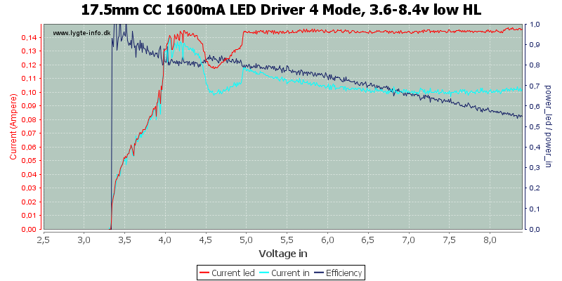 17.5mm%20CC%201600mA%20LED%20Driver%204%20Mode,%203.6-8.4v%20low%20HL