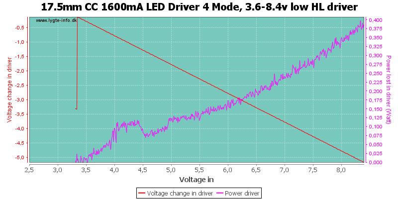 17.5mm%20CC%201600mA%20LED%20Driver%204%20Mode,%203.6-8.4v%20low%20HLDriver