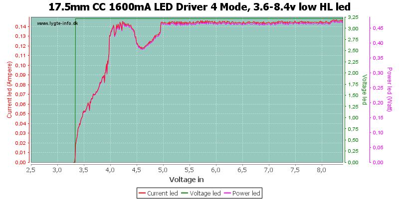 17.5mm%20CC%201600mA%20LED%20Driver%204%20Mode,%203.6-8.4v%20low%20HLLed