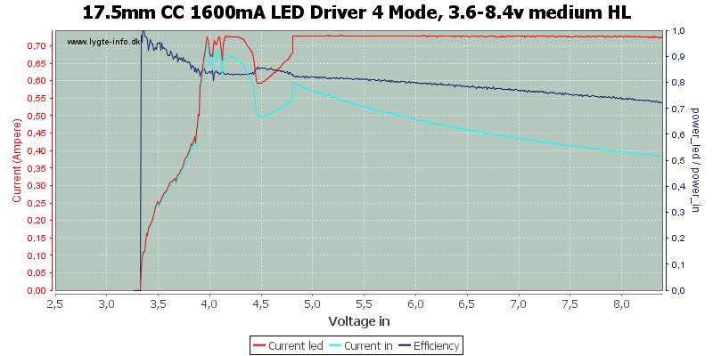 17.5mm%20CC%201600mA%20LED%20Driver%204%20Mode,%203.6-8.4v%20medium%20HL
