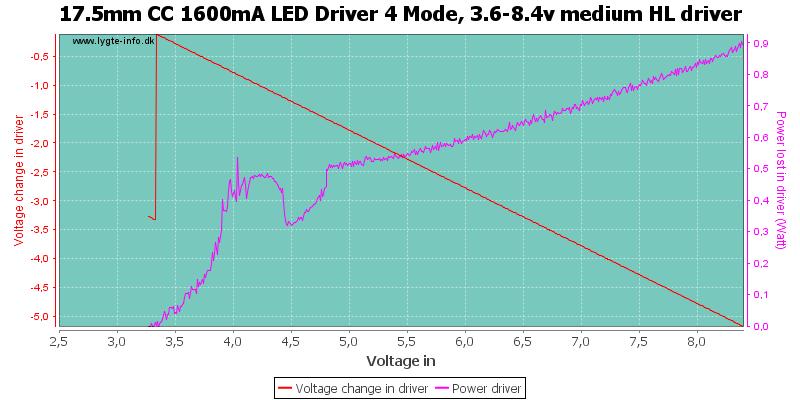 17.5mm%20CC%201600mA%20LED%20Driver%204%20Mode,%203.6-8.4v%20medium%20HLDriver