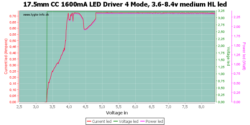 17.5mm%20CC%201600mA%20LED%20Driver%204%20Mode,%203.6-8.4v%20medium%20HLLed