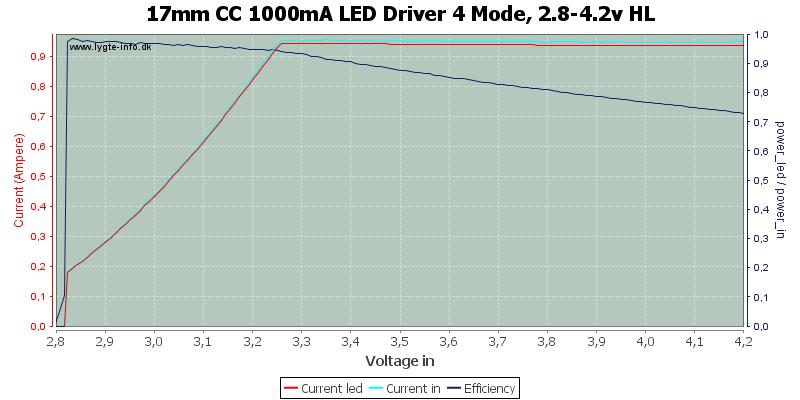 17mm%20CC%201000mA%20LED%20Driver%204%20Mode,%202.8-4.2v%20HL