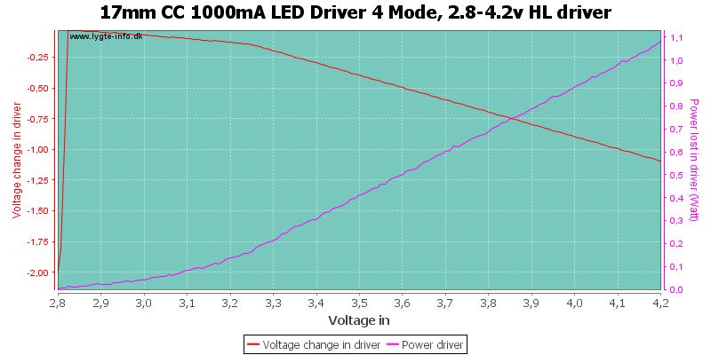 17mm%20CC%201000mA%20LED%20Driver%204%20Mode,%202.8-4.2v%20HLDriver