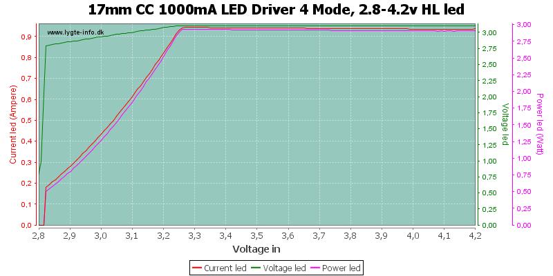 17mm%20CC%201000mA%20LED%20Driver%204%20Mode,%202.8-4.2v%20HLLed