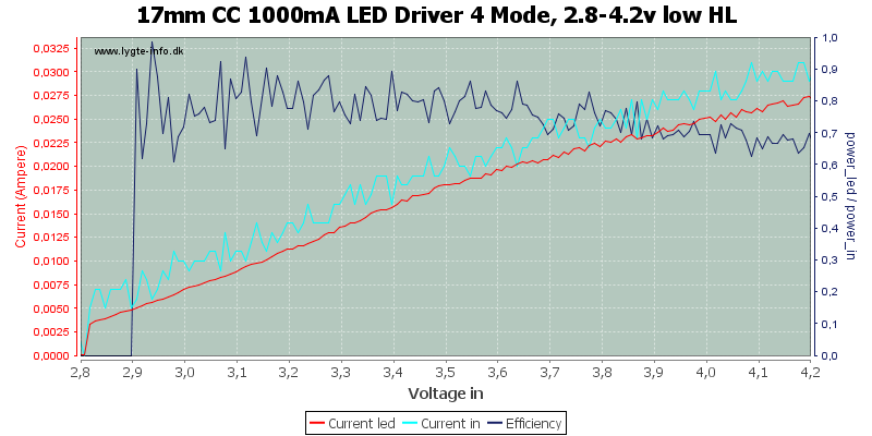 17mm%20CC%201000mA%20LED%20Driver%204%20Mode,%202.8-4.2v%20low%20HL
