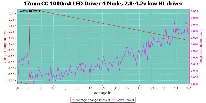 17mm%20CC%201000mA%20LED%20Driver%204%20Mode,%202.8-4.2v%20low%20HLDriver