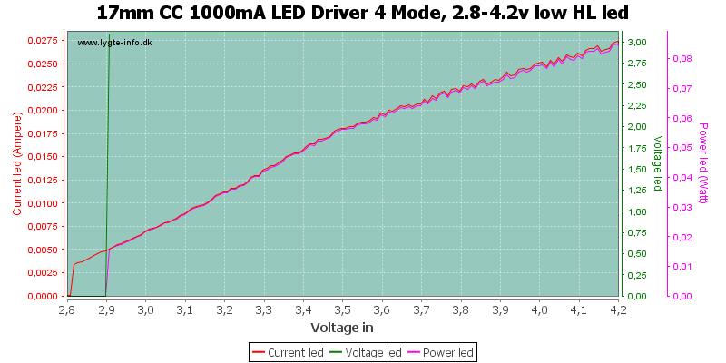 17mm%20CC%201000mA%20LED%20Driver%204%20Mode,%202.8-4.2v%20low%20HLLed