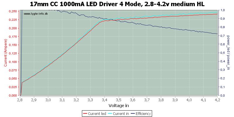17mm%20CC%201000mA%20LED%20Driver%204%20Mode,%202.8-4.2v%20medium%20HL