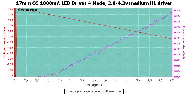 17mm%20CC%201000mA%20LED%20Driver%204%20Mode,%202.8-4.2v%20medium%20HLDriver