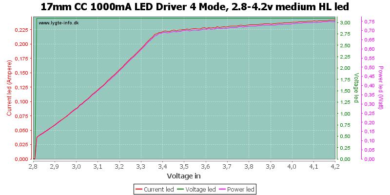 17mm%20CC%201000mA%20LED%20Driver%204%20Mode,%202.8-4.2v%20medium%20HLLed