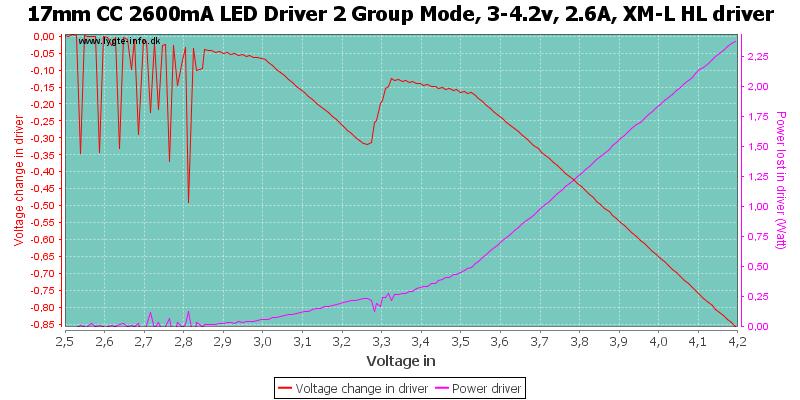 17mm%20CC%202600mA%20LED%20Driver%202%20Group%20Mode,%203-4.2v,%202.6A,%20XM-L%20HLDriver