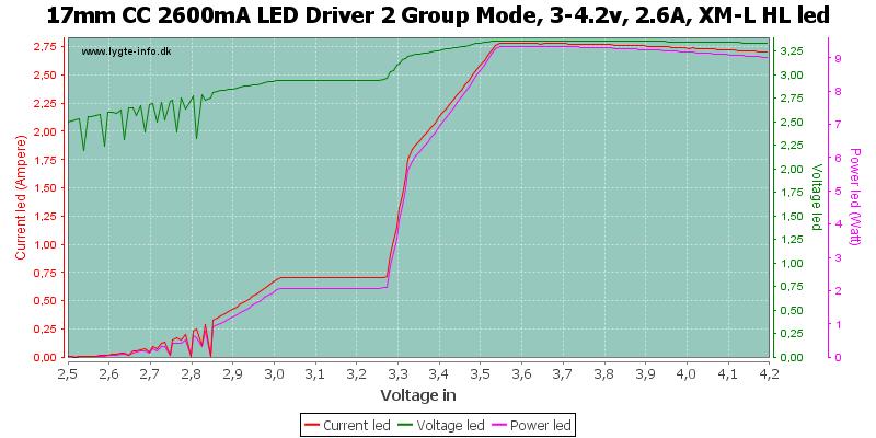 17mm%20CC%202600mA%20LED%20Driver%202%20Group%20Mode,%203-4.2v,%202.6A,%20XM-L%20HLLed