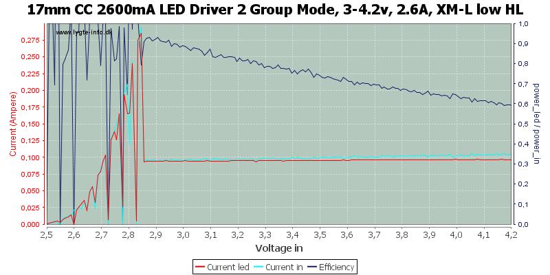 17mm%20CC%202600mA%20LED%20Driver%202%20Group%20Mode,%203-4.2v,%202.6A,%20XM-L%20low%20HL