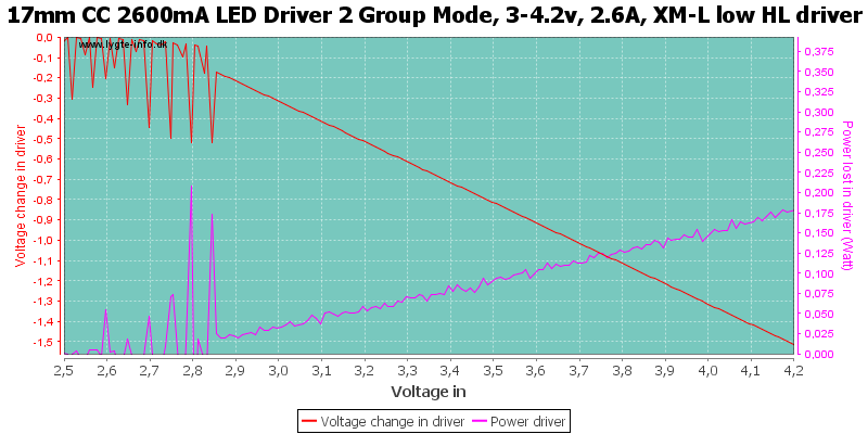 17mm%20CC%202600mA%20LED%20Driver%202%20Group%20Mode,%203-4.2v,%202.6A,%20XM-L%20low%20HLDriver
