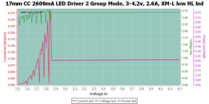 17mm%20CC%202600mA%20LED%20Driver%202%20Group%20Mode,%203-4.2v,%202.6A,%20XM-L%20low%20HLLed