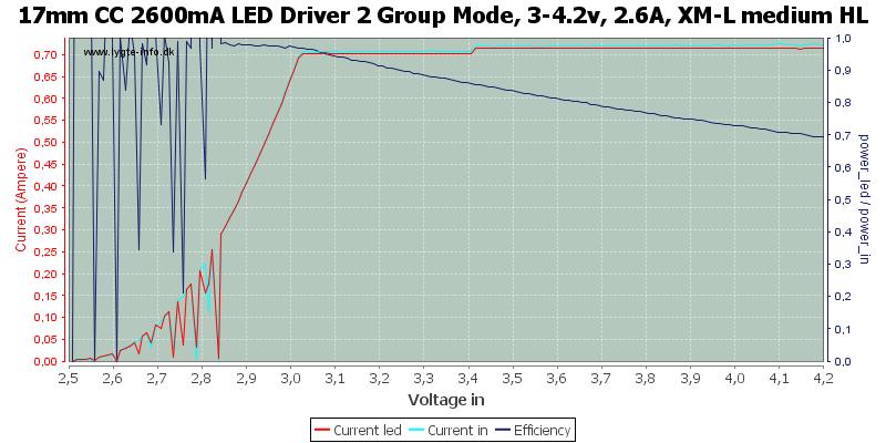 17mm%20CC%202600mA%20LED%20Driver%202%20Group%20Mode,%203-4.2v,%202.6A,%20XM-L%20medium%20HL