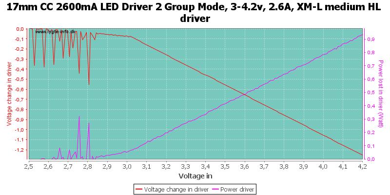 17mm%20CC%202600mA%20LED%20Driver%202%20Group%20Mode,%203-4.2v,%202.6A,%20XM-L%20medium%20HLDriver