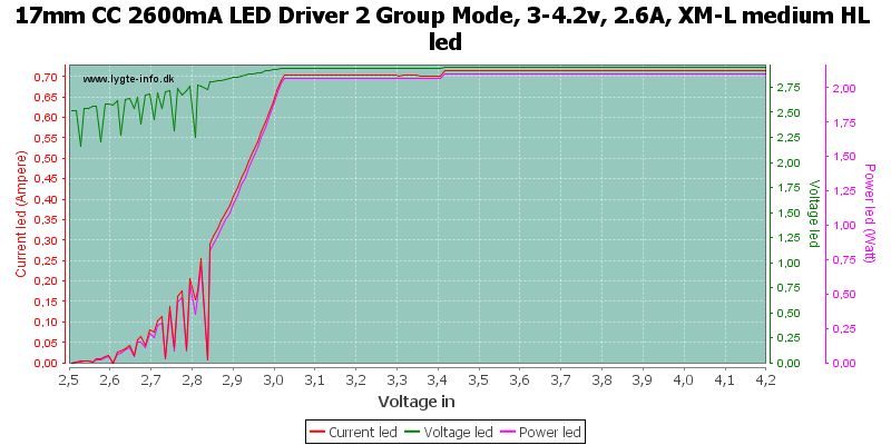 17mm%20CC%202600mA%20LED%20Driver%202%20Group%20Mode,%203-4.2v,%202.6A,%20XM-L%20medium%20HLLed