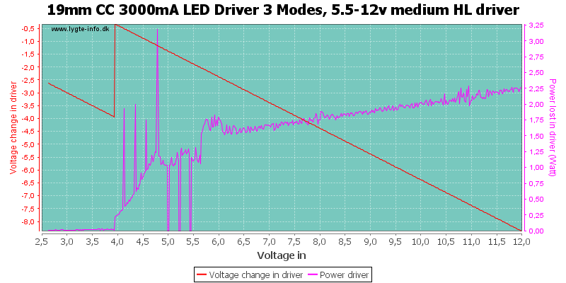 19mm%20CC%203000mA%20LED%20Driver%203%20Modes,%205.5-12v%20medium%20HLDriver