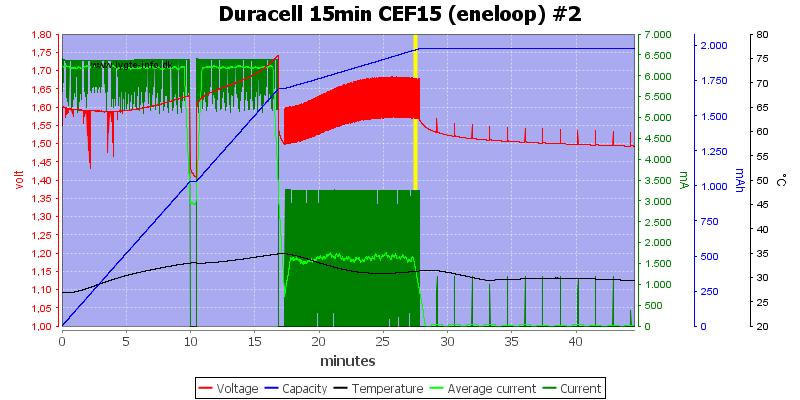 Duracell%2015min%20CEF15%20%28eneloop%29%20%232