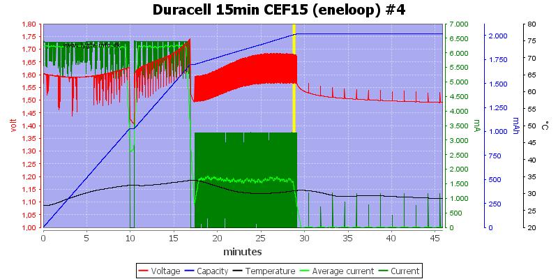 Duracell%2015min%20CEF15%20%28eneloop%29%20%234