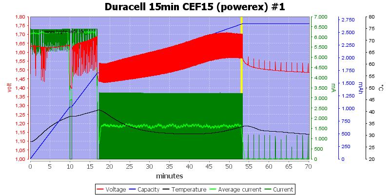 Duracell%2015min%20CEF15%20%28powerex%29%20%231
