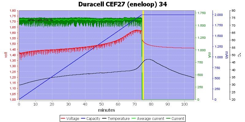 Duracell%20CEF27%20(eneloop)%2034