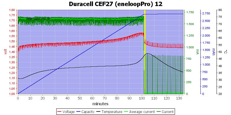 Duracell%20CEF27%20(eneloopPro)%2012