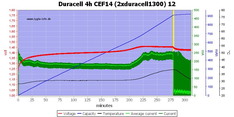 Duracell%204h%20CEF14%20(2xduracell1300)%2012