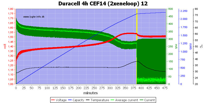 Duracell%204h%20CEF14%20(2xeneloop)%2012