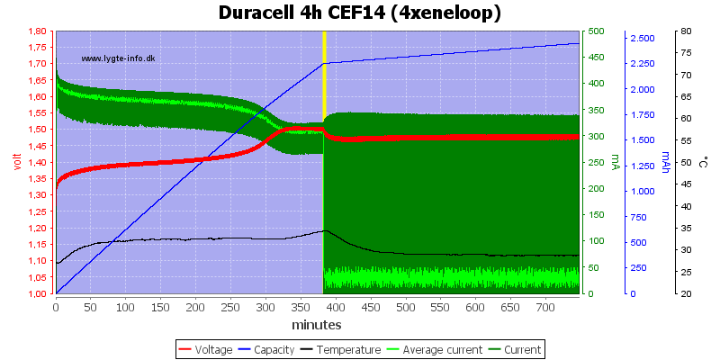 Duracell%204h%20CEF14%20(4xeneloop)