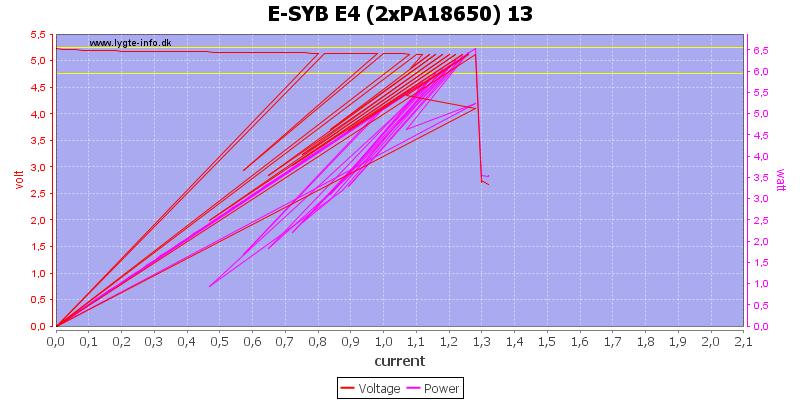 E-SYB%20E4%20%282xPA18650%29%2013%20load%20sweep