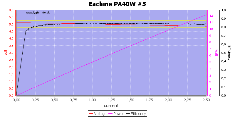 Eachine%20PA40W%20%235%20load%20sweep
