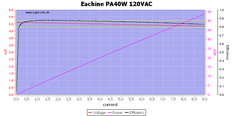 Eachine%20PA40W%20120VAC%20load%20sweep