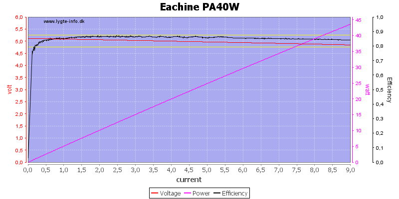 Eachine%20PA40W%20load%20sweep