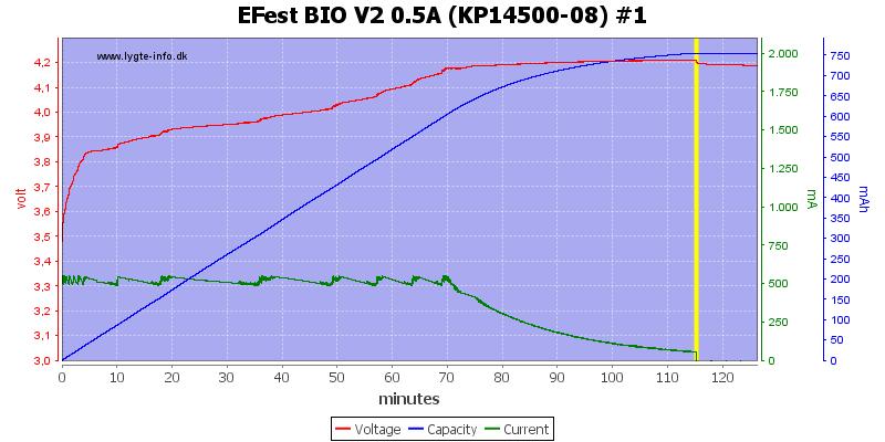 EFest%20BIO%20V2%200.5A%20(KP14500-08)%20%231
