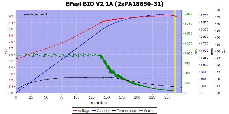 EFest%20BIO%20V2%201A%20(2xPA18650-31)